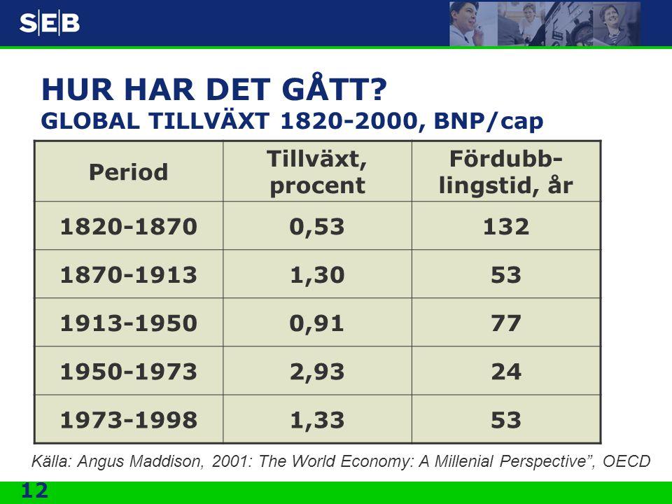 12 HUR HAR DET GÅTT? GLOBAL TILLVÄXT 1820-2000, BNP/cap Period Tillväxt, procent Fördubb- lingstid, år 1820-18700,53132 1870-19131,3053 1913-19500,917