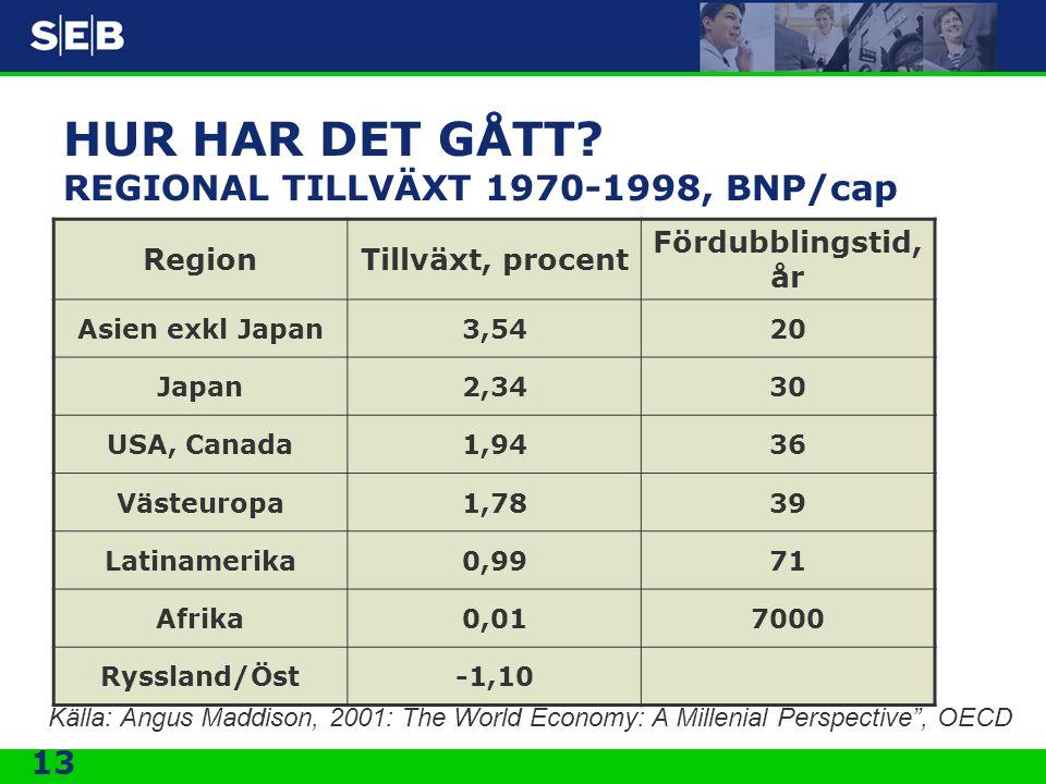 13 HUR HAR DET GÅTT? REGIONAL TILLVÄXT 1970-1998, BNP/cap RegionTillväxt, procent Fördubblingstid, år Asien exkl Japan3,5420 Japan2,3430 USA, Canada1,