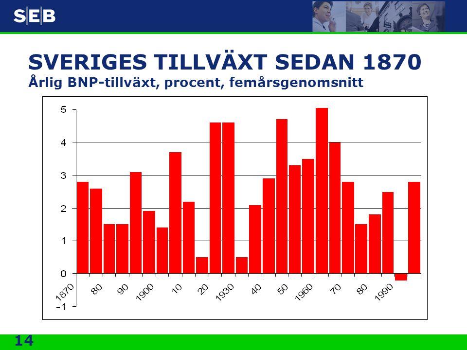 14 SVERIGES TILLVÄXT SEDAN 1870 Årlig BNP-tillväxt, procent, femårsgenomsnitt