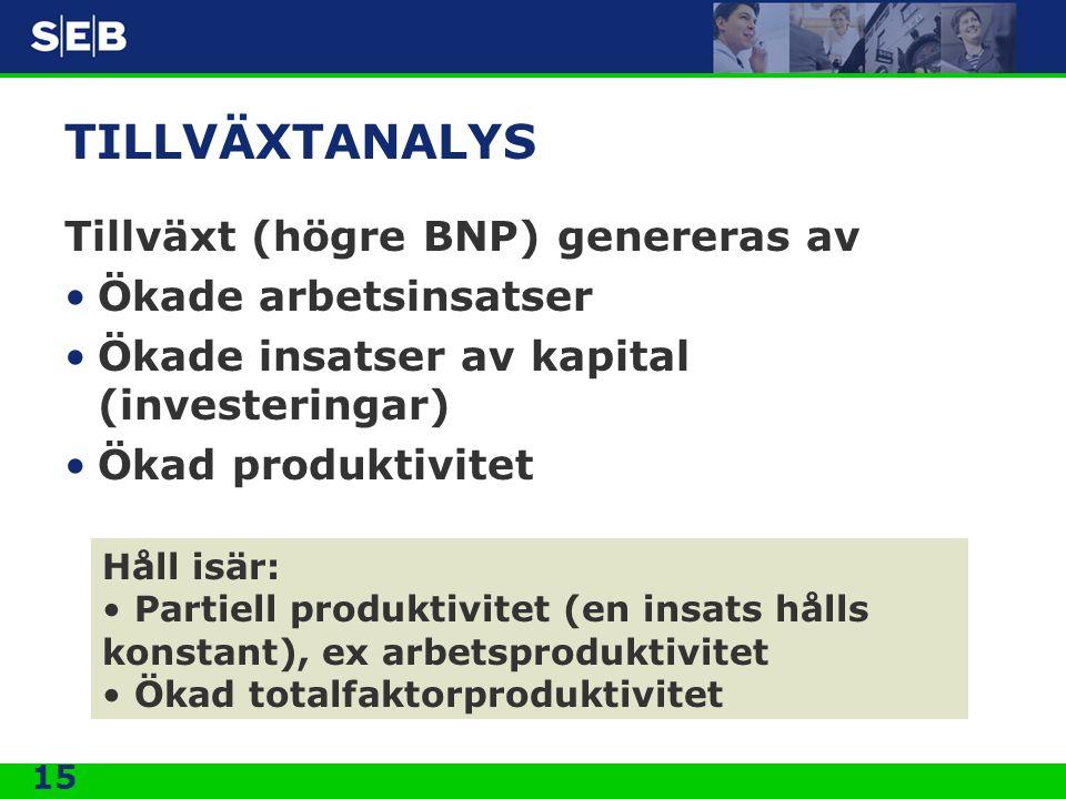 15 TILLVÄXTANALYS Tillväxt (högre BNP) genereras av •Ökade arbetsinsatser •Ökade insatser av kapital (investeringar) •Ökad produktivitet Håll isär: •