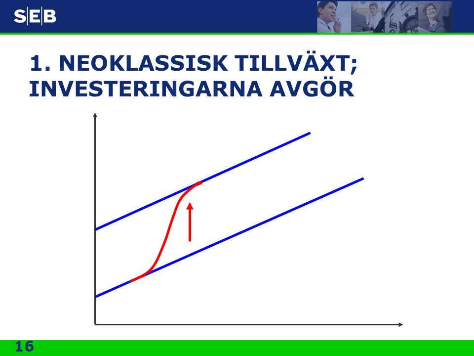 16 1. NEOKLASSISK TILLVÄXT; INVESTERINGARNA AVGÖR