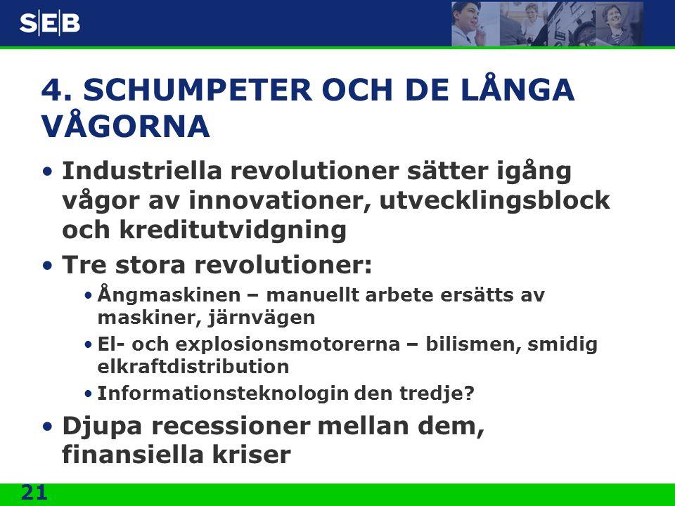 21 4. SCHUMPETER OCH DE LÅNGA VÅGORNA •Industriella revolutioner sätter igång vågor av innovationer, utvecklingsblock och kreditutvidgning •Tre stora