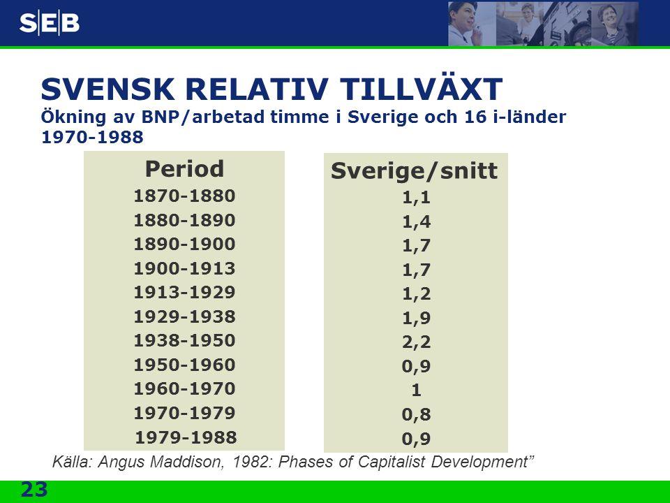 23 SVENSK RELATIV TILLVÄXT Ökning av BNP/arbetad timme i Sverige och 16 i-länder 1970-1988 Period 1870-1880 1880-1890 1890-1900 1900-1913 1913-1929 19