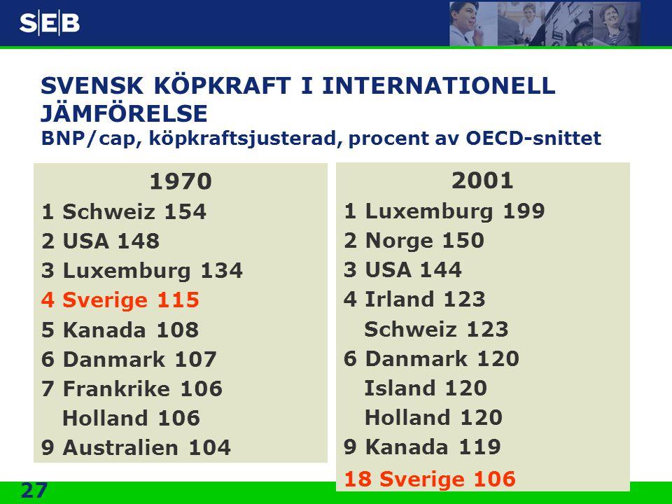 27 SVENSK KÖPKRAFT I INTERNATIONELL JÄMFÖRELSE BNP/cap, köpkraftsjusterad, procent av OECD-snittet 1970 1 Schweiz 154 2 USA 148 3 Luxemburg 134 4 Sver