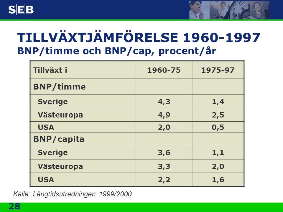 28 TILLVÄXTJÄMFÖRELSE 1960-1997 BNP/timme och BNP/cap, procent/år Tillväxt i1960-751975-97 BNP/timme Sverige4,31,4 Västeuropa4,92,5 USA2,00,5 BNP/capi