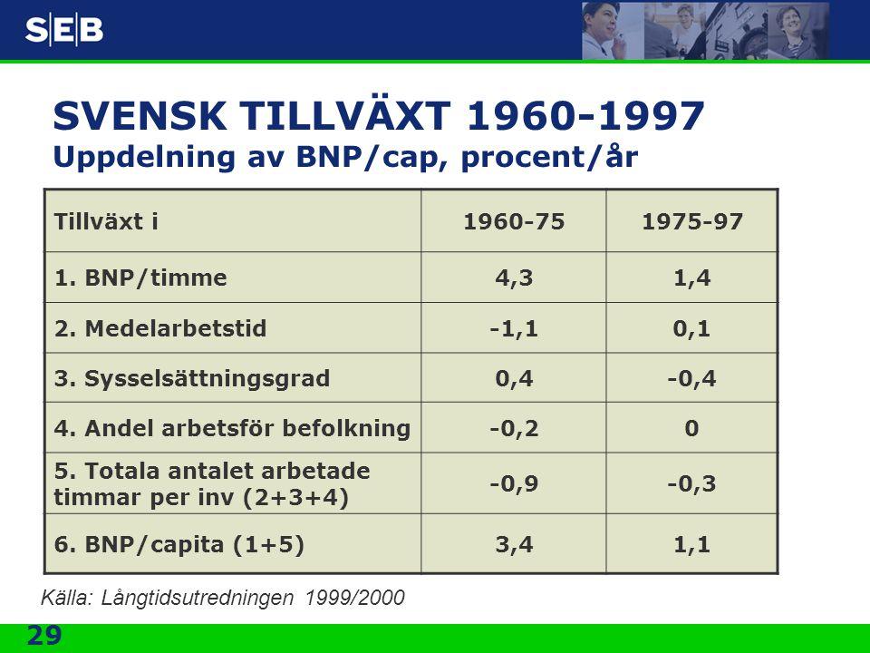 29 SVENSK TILLVÄXT 1960-1997 Uppdelning av BNP/cap, procent/år Tillväxt i1960-751975-97 1. BNP/timme4,31,4 2. Medelarbetstid-1,10,1 3. Sysselsättnings
