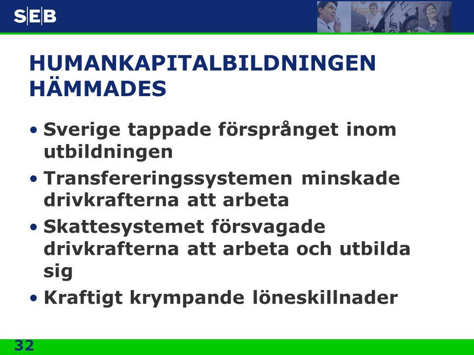 32 HUMANKAPITALBILDNINGEN HÄMMADES •Sverige tappade försprånget inom utbildningen •Transfereringssystemen minskade drivkrafterna att arbeta •Skattesys