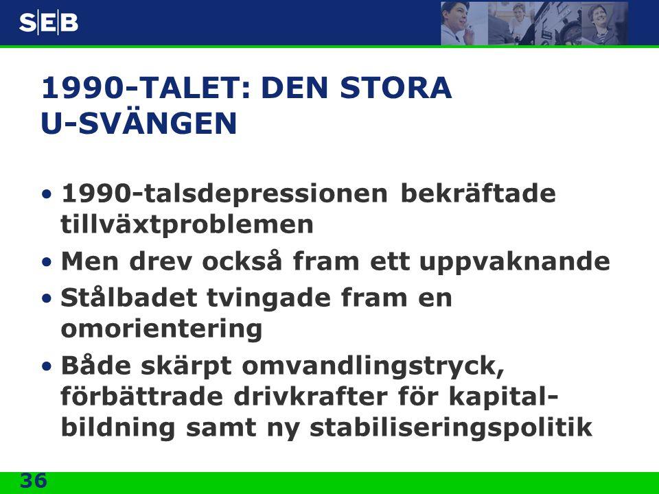36 1990-TALET: DEN STORA U-SVÄNGEN •1990-talsdepressionen bekräftade tillväxtproblemen •Men drev också fram ett uppvaknande •Stålbadet tvingade fram e