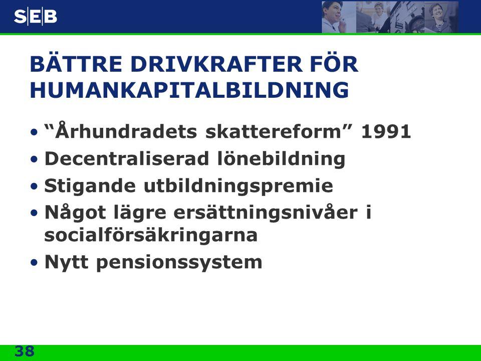 """38 BÄTTRE DRIVKRAFTER FÖR HUMANKAPITALBILDNING •""""Århundradets skattereform"""" 1991 •Decentraliserad lönebildning •Stigande utbildningspremie •Något lägr"""