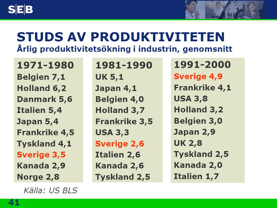 41 STUDS AV PRODUKTIVITETEN Årlig produktivitetsökning i industrin, genomsnitt 1971-1980 Belgien 7,1 Holland 6,2 Danmark 5,6 Italien 5,4 Japan 5,4 Fra