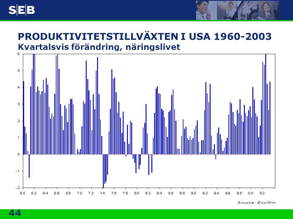 44 PRODUKTIVITETSTILLVÄXTEN I USA 1960-2003 Kvartalsvis förändring, näringslivet