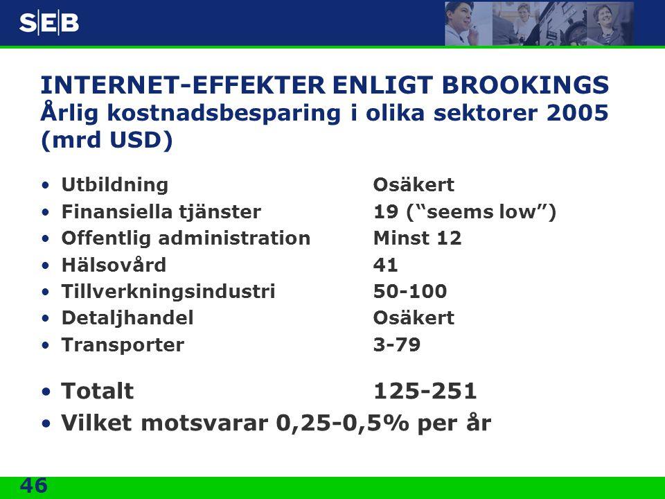 """46 INTERNET-EFFEKTER ENLIGT BROOKINGS Årlig kostnadsbesparing i olika sektorer 2005 (mrd USD) •UtbildningOsäkert •Finansiella tjänster19 (""""seems low"""")"""
