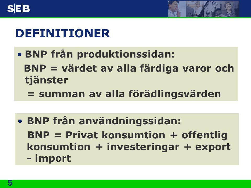 5 DEFINITIONER •BNP från produktionssidan: BNP = värdet av alla färdiga varor och tjänster = summan av alla förädlingsvärden •BNP från användningssida