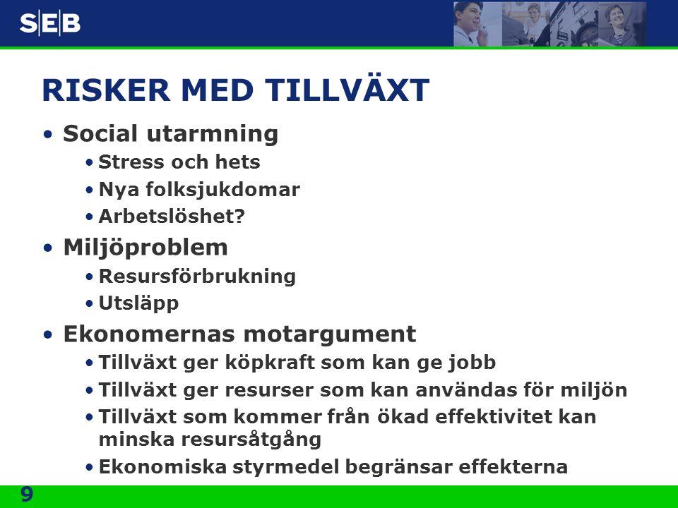9 RISKER MED TILLVÄXT •Social utarmning •Stress och hets •Nya folksjukdomar •Arbetslöshet? •Miljöproblem •Resursförbrukning •Utsläpp •Ekonomernas mota