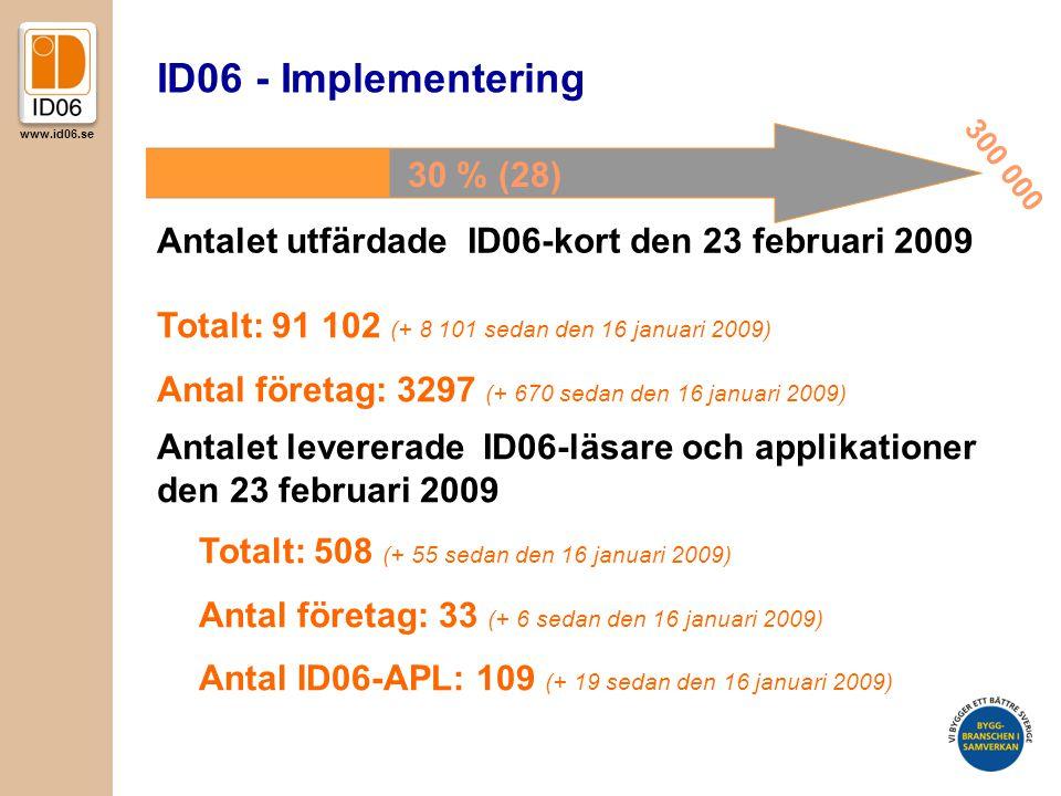 www.id06.se ID06 - Implementering Antalet utfärdade ID06-kort den 23 februari 2009 Antalet levererade ID06-läsare och applikationer den 23 februari 2009 Totalt: 91 102 (+ 8 101 sedan den 16 januari 2009) Antal företag: 3297 (+ 670 sedan den 16 januari 2009) Totalt: 508 (+ 55 sedan den 16 januari 2009) Antal företag: 33 (+ 6 sedan den 16 januari 2009) Antal ID06-APL: 109 (+ 19 sedan den 16 januari 2009) 30 % (28) 300 000
