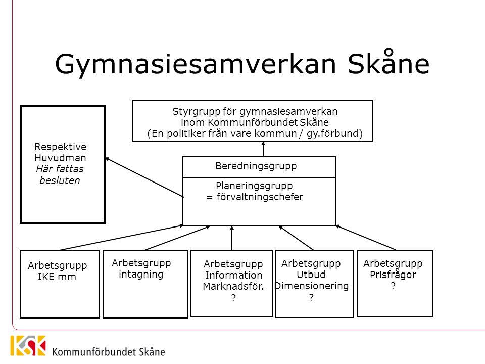 Gymnasiesamverkan Skåne Styrgrupp för gymnasiesamverkan inom Kommunförbundet Skåne (En politiker från vare kommun / gy.förbund) Planeringsgrupp = förvaltningschefer Beredningsgrupp Arbetsgrupp IKE mm Arbetsgrupp intagning Arbetsgrupp Information Marknadsför.