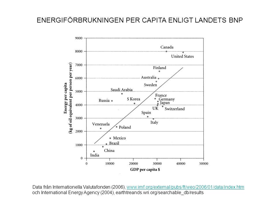 ENERGIFÖRBRUKNINGEN PER CAPITA ENLIGT LANDETS BNP Data från Internationella Valutafonden (2006), www.imf.org/external/pubs/ft/weo/2006/01/data/index.h