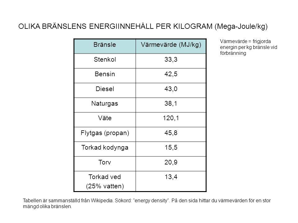 OLIKA BRÄNSLENS ENERGIINNEHÅLL PER KILOGRAM (Mega-Joule/kg) BränsleVärmevärde (MJ/kg) Stenkol33,3 Bensin42,5 Diesel43,0 Naturgas38,1 Väte120,1 Flytgas