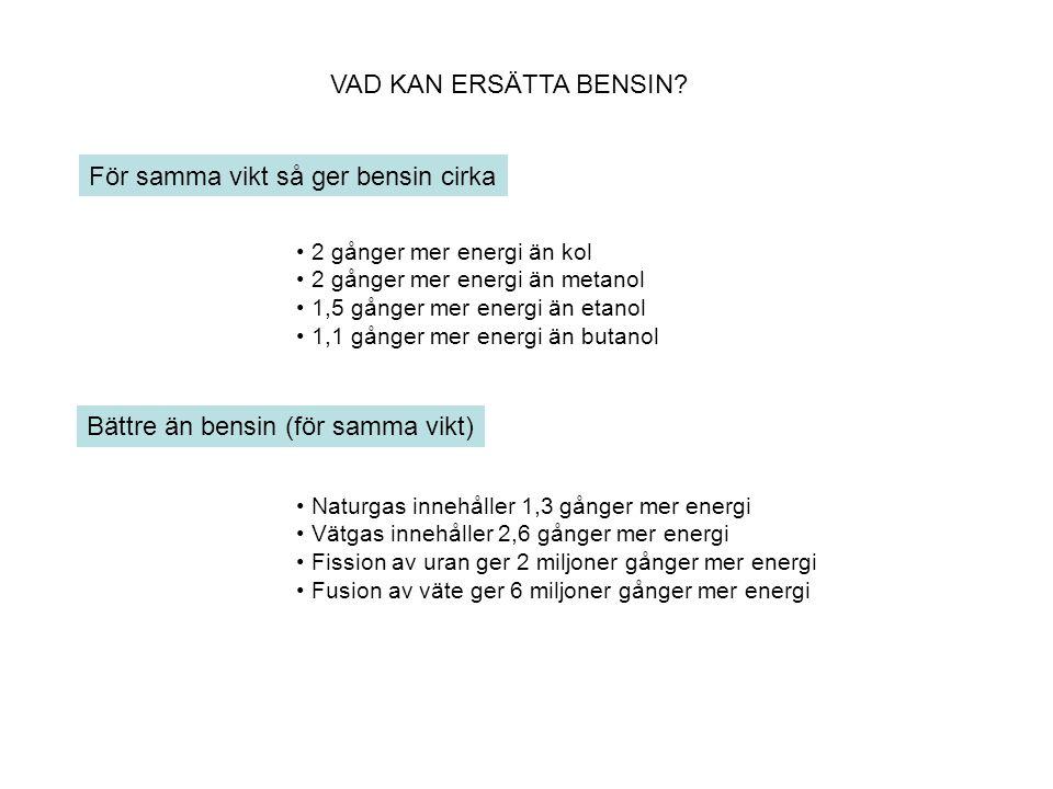 VAD KAN ERSÄTTA BENSIN? För samma vikt så ger bensin cirka • 2 gånger mer energi än kol • 2 gånger mer energi än metanol • 1,5 gånger mer energi än et