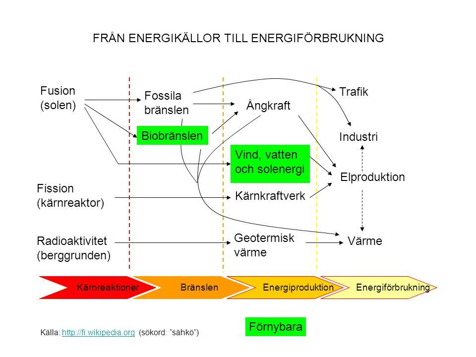 Kärnreaktioner Energiproduktion Bränslen Energiförbrukning Fusion (solen) Fission (kärnreaktor) Radioaktivitet (berggrunden) Kärnkraftverk Fossila brä