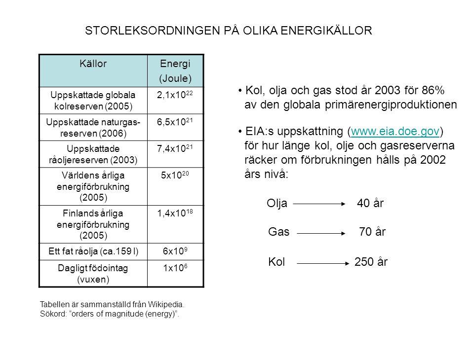 STORLEKSORDNINGEN PÅ OLIKA ENERGIFLÖDEN FlödenEffekt (Watt) Globala energiflödet från solen 1,7x10 17 Vindgenererade vågor på världens hav 9,0x10 16 Globala värmeflödet (luft och havsströmmar) 4,2x10 13 Globala förbränningen av fossila bränslen 1,0x10 13 Kärnkraftverk (Eleffekt/Olkiluoto) 1,7x10 9 Boeing 747 gasturbin6,0x10 7 Hårt arbetande vuxen5x10 2 Tabellen är sammanställd från V.