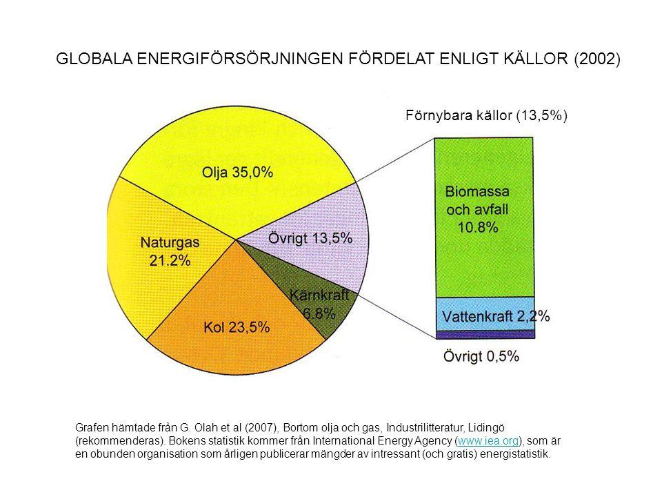 GLOBALA ENERGIFÖRSÖRJNINGEN FÖRDELAT ENLIGT KÄLLOR (2002) Grafen hämtade från G. Olah et al (2007), Bortom olja och gas, Industrilitteratur, Lidingö (
