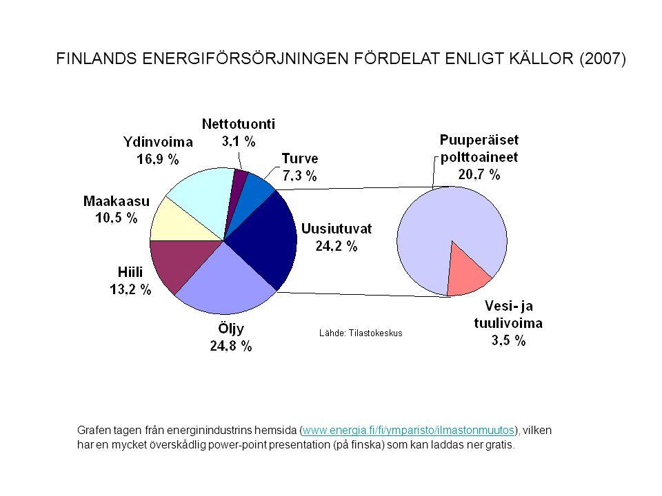 Grafen tagen från energinindustrins hemsida (www.energia.fi/fi/ymparisto/ilmastonmuutos), vilkenwww.energia.fi/fi/ymparisto/ilmastonmuutos har en myck