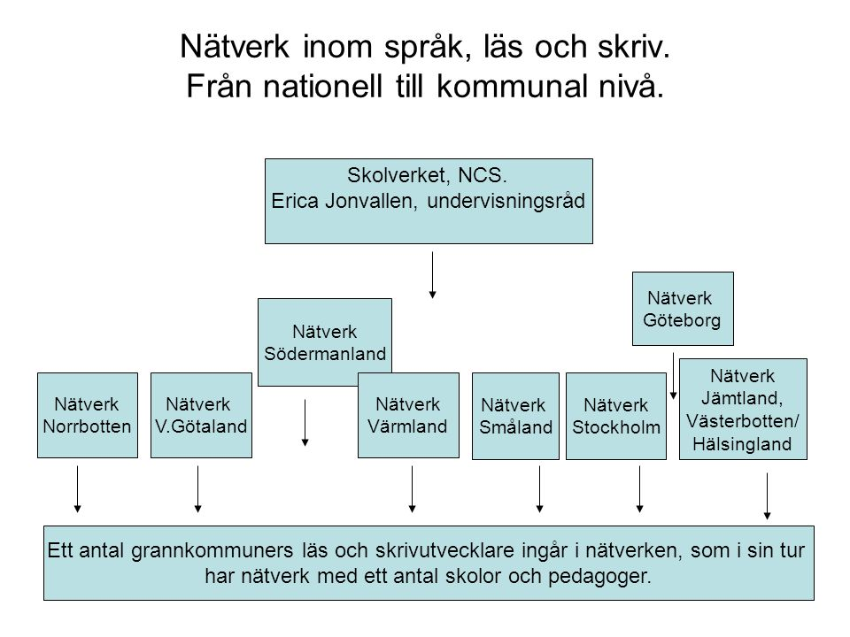 Nätverk inom språk, läs och skriv. Från nationell till kommunal nivå.