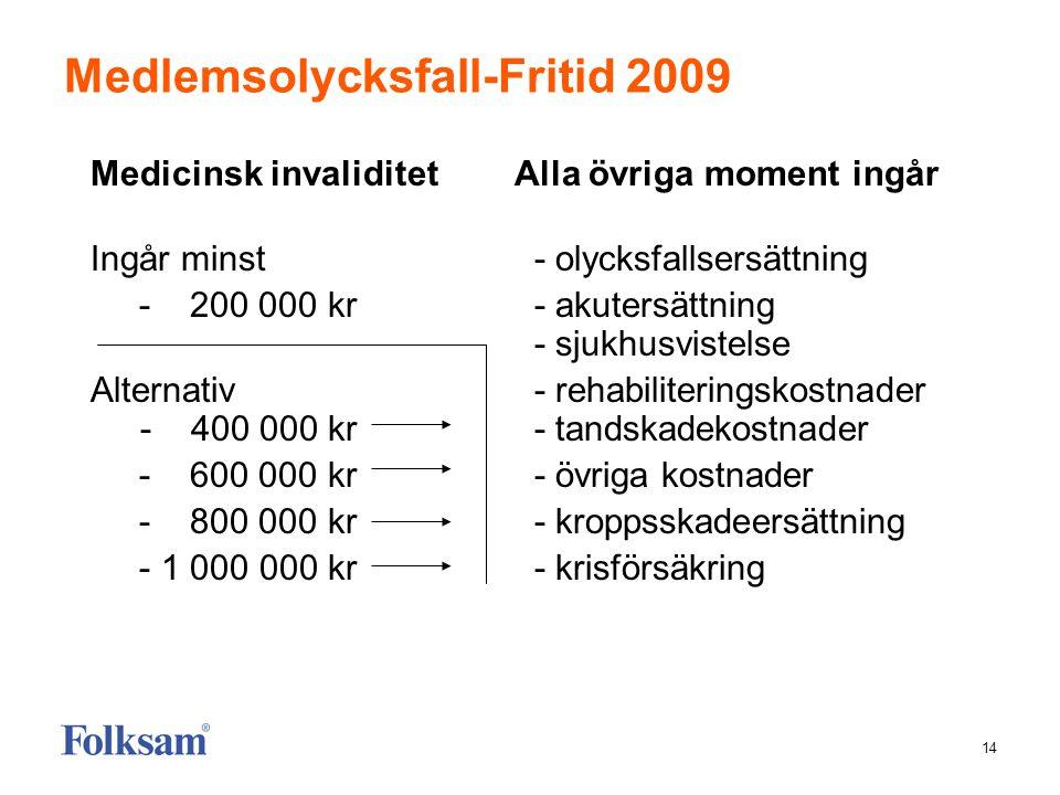 14 Medlemsolycksfall-Fritid 2009 Medicinsk invaliditetAlla övriga moment ingår Ingår minst - olycksfallsersättning - 200 000 kr - akutersättning - sju