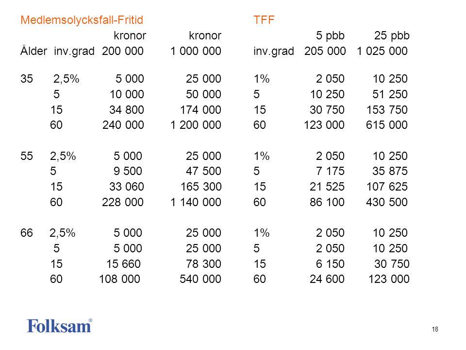 18 Medlemsolycksfall-FritidTFF kronor kronor 5 pbb 25 pbb Ålder inv.grad 200 000 1 000 000inv.grad 205 000 1 025 000 35 2,5% 5 000 25 0001% 2 050 10 2