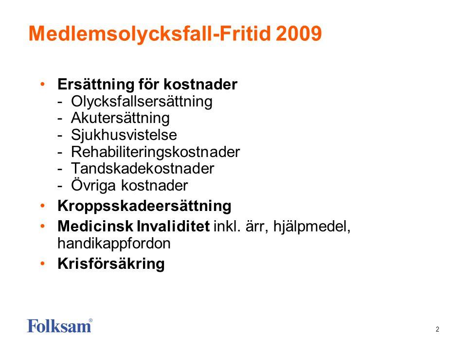 2 Medlemsolycksfall-Fritid 2009 •Ersättning för kostnader - Olycksfallsersättning - Akutersättning - Sjukhusvistelse - Rehabiliteringskostnader - Tand