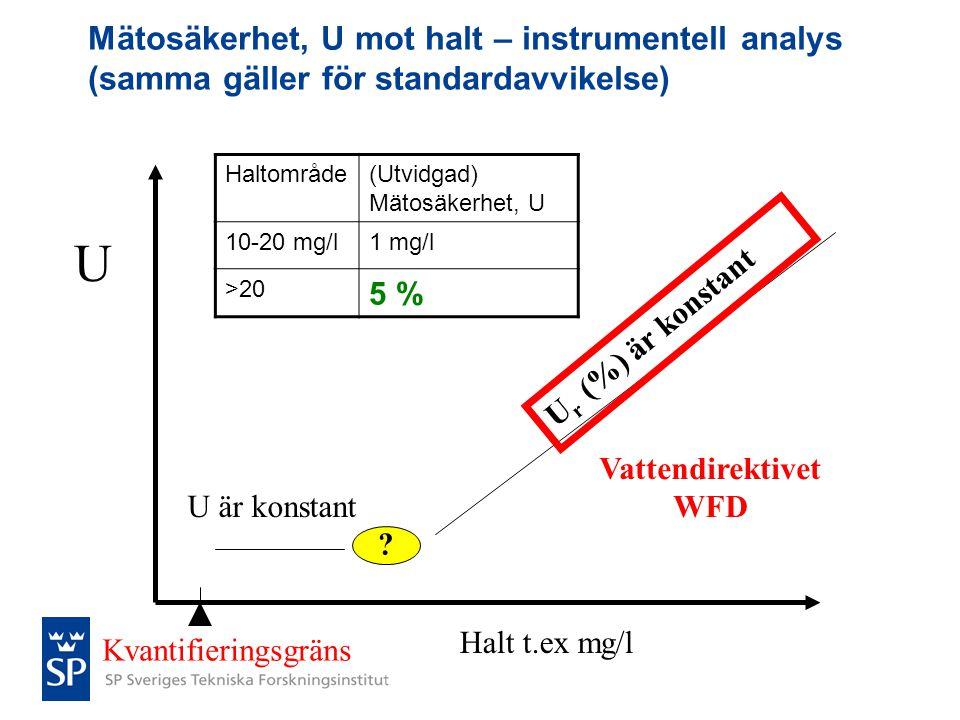 Mätosäkerhet, U mot halt – instrumentell analys (samma gäller för standardavvikelse) U Halt t.ex mg/l U är konstant U r (%) är konstant Vattendirektiv