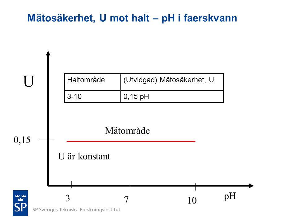 Mätosäkerhet, U mot halt – pH i faerskvann U pH U är konstant 3 7 10 0,15 Mätområde Haltområde(Utvidgad) Mätosäkerhet, U 3-100,15 pH