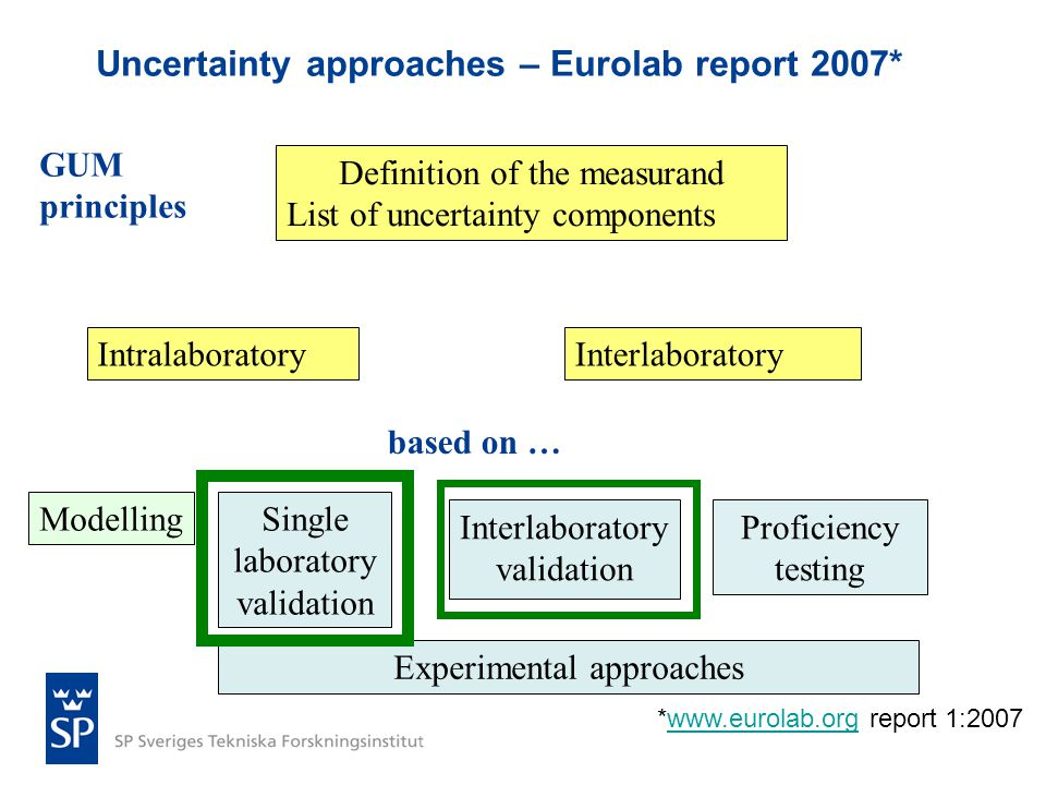 Uncertainty approaches – Eurolab report 2007* Definition of the measurand List of uncertainty components IntralaboratoryInterlaboratory ModellingSingle laboratory validation Proficiency testing Interlaboratory validation Experimental approaches based on … GUM principles *www.eurolab.org report 1:2007www.eurolab.org