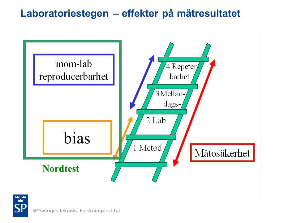 Laboratoriestegen – effekter på mätresultatet bias Nordtest
