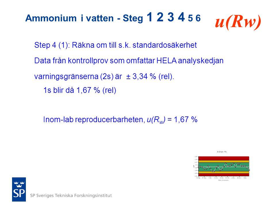 Step 4 (1): Räkna om till s.k. standardosäkerhet Data från kontrollprov som omfattar HELA analyskedjan varningsgränserna (2s) är ± 3,34 % (rel). 1s bl