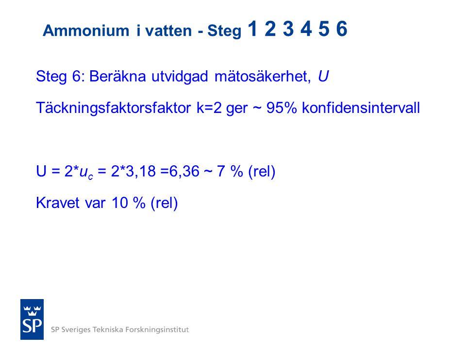 Steg 6: Beräkna utvidgad mätosäkerhet, U Täckningsfaktorsfaktor k=2 ger ~ 95% konfidensintervall U = 2*u c = 2*3,18 =6,36 ~ 7 % (rel) Kravet var 10 %