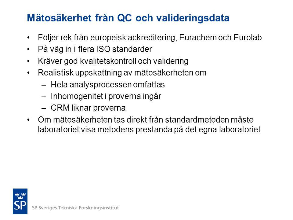 Mätosäkerhet från QC och valideringsdata •Följer rek från europeisk ackreditering, Eurachem och Eurolab •På väg in i flera ISO standarder •Kräver god