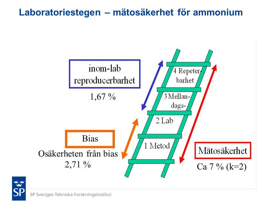 Laboratoriestegen – mätosäkerhet för ammonium Bias 1,67 % Osäkerheten från bias 2,71 % Ca 7 % (k=2)
