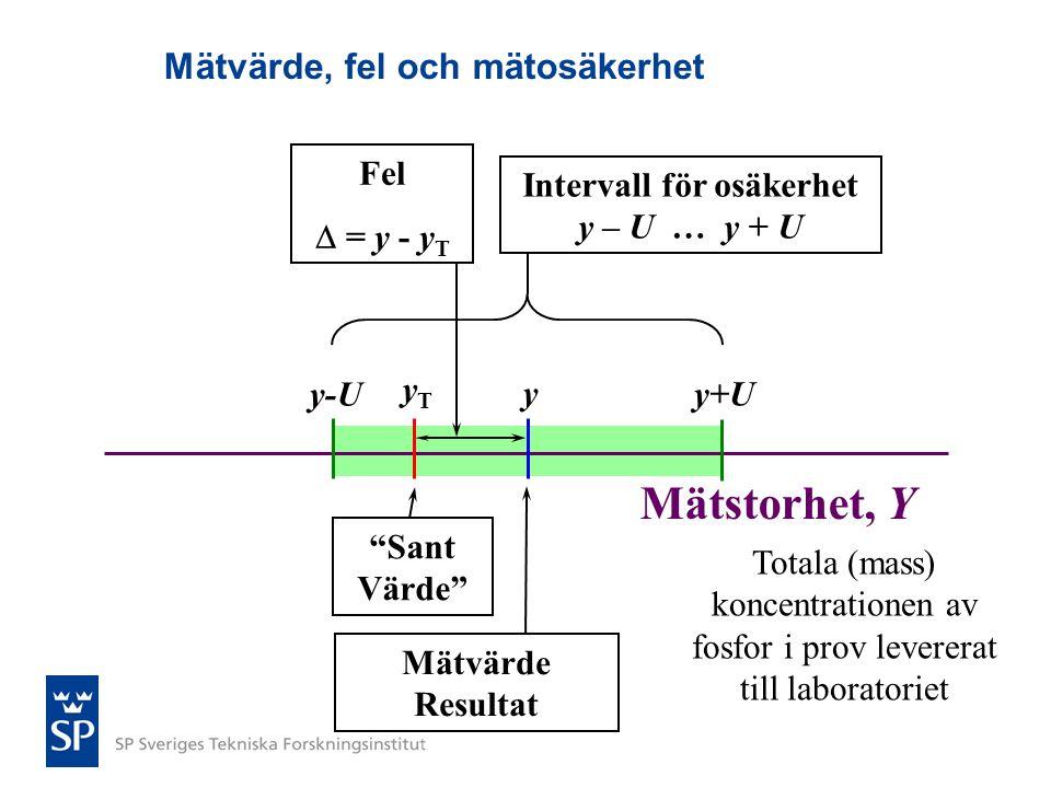"""Mätstorhet, Y """"Sant Värde"""" Mätvärde, fel och mätosäkerhet Mätvärde Resultat y yTyT Fel  = y - y T y+U y-U Intervall för osäkerhet y – U … y + U Total"""