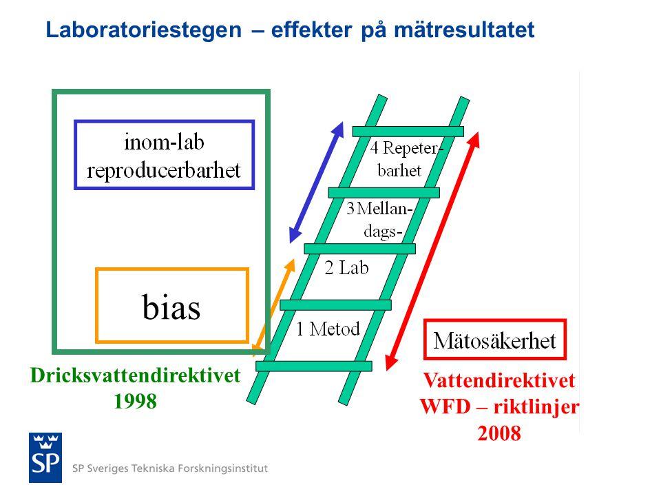 Laboratoriestegen – effekter på mätresultatet bias Dricksvattendirektivet 1998 Vattendirektivet WFD – riktlinjer 2008