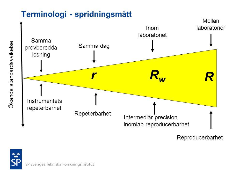 Ökande standardavvikelse rRwRw R Repeterbarhet Intermediär precision inomlab-reproducerbarhet Reproducerbarhet Mellan laboratorier Inom laboratoriet S