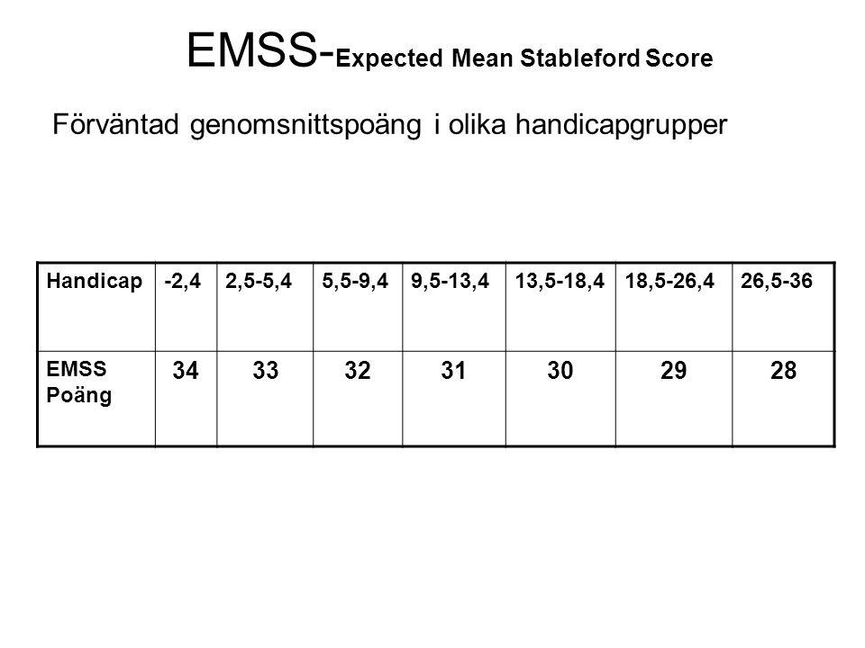 EMSS- Expected Mean Stableford Score Förväntad genomsnittspoäng i olika handicapgrupper Handicap-2,42,5-5,45,5-9,49,5-13,413,5-18,418,5-26,426,5-36 EM