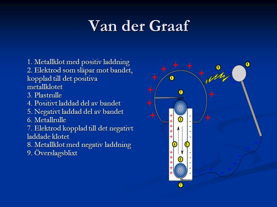 Van der Graaf 1. Metallklot med positiv laddning 2. Elektrod som släpar mot bandet, kopplad till det positiva metallklotet 3. Plastrulle 4. Positivt l
