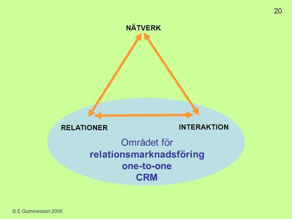 20 © E Gummesson 2006 Området för relationsmarknadsföring one-to-one CRM RELATIONER INTERAKTION NÄTVERK
