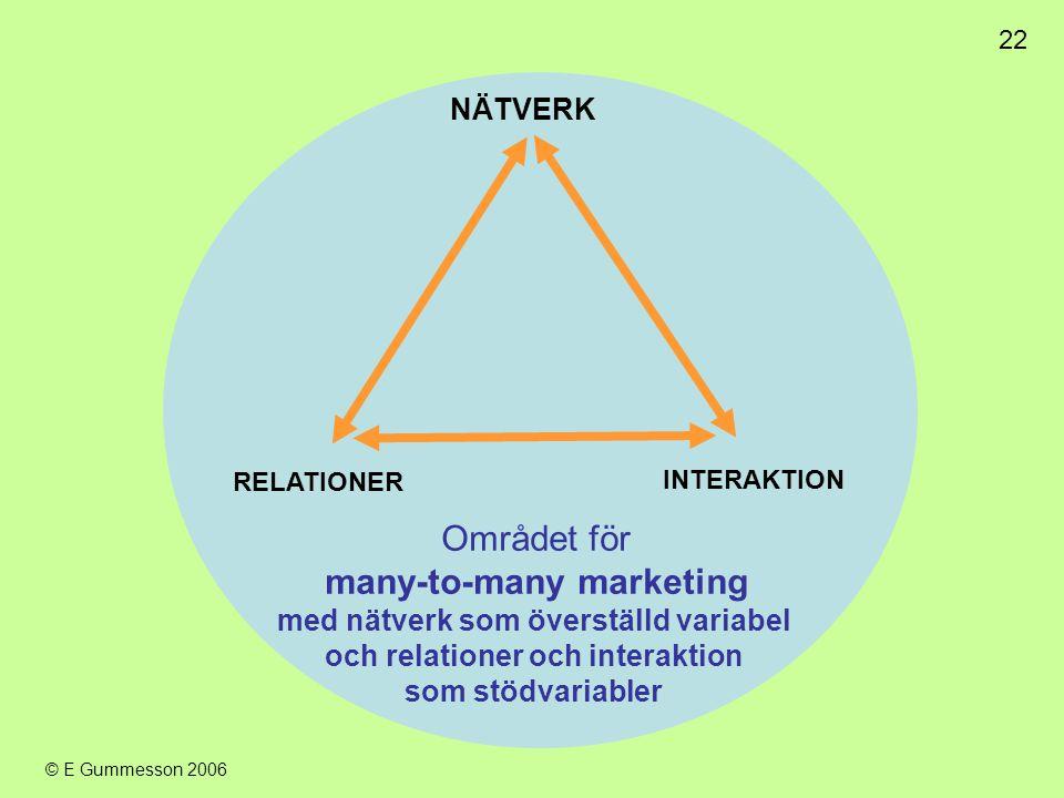 22 © E Gummesson 2006 Området för many-to-many marketing med nätverk som överställd variabel och relationer och interaktion som stödvariabler NÄTVERK