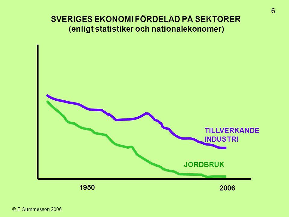 6 © E Gummesson 2006 2006 1950 JORDBRUK TILLVERKANDE INDUSTRI SVERIGES EKONOMI FÖRDELAD PÅ SEKTORER (enligt statistiker och nationalekonomer)