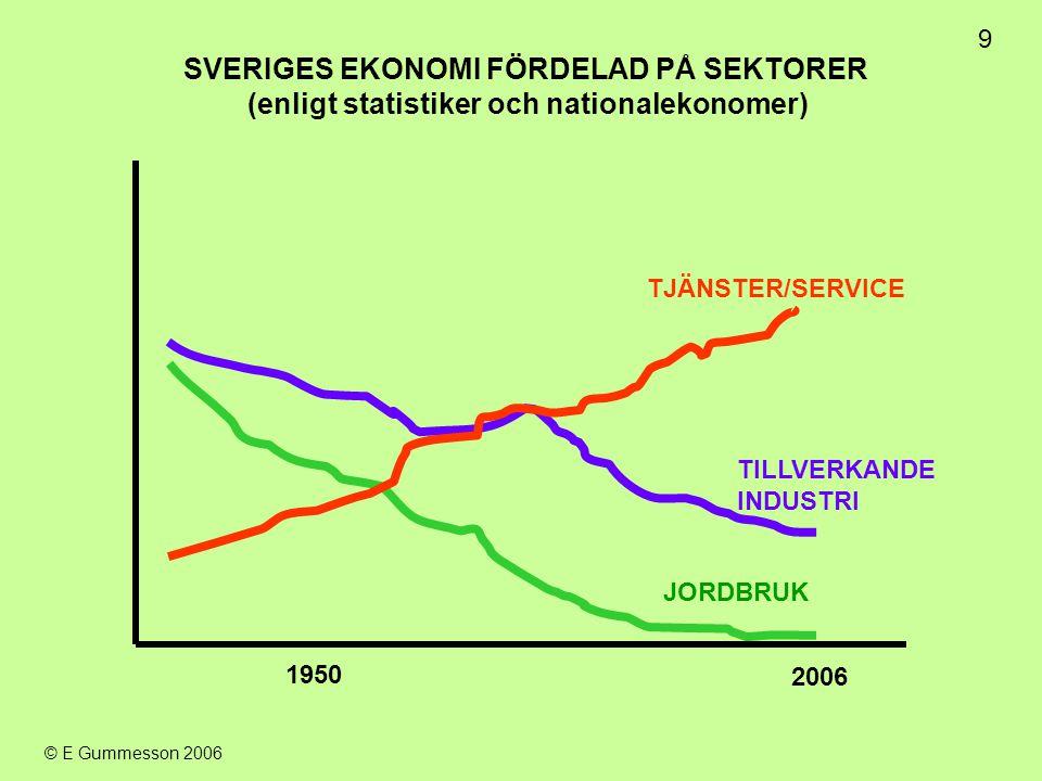9 2006 1950 JORDBRUK TILLVERKANDE INDUSTRI TJÄNSTER/SERVICE SVERIGES EKONOMI FÖRDELAD PÅ SEKTORER (enligt statistiker och nationalekonomer)