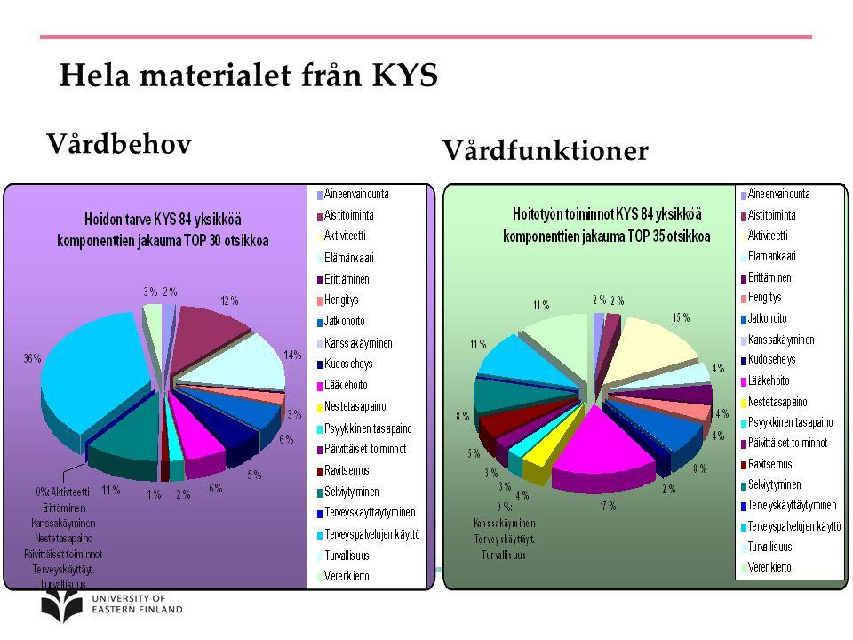 Hela materialet från KYS Vårdbehov Vårdfunktioner