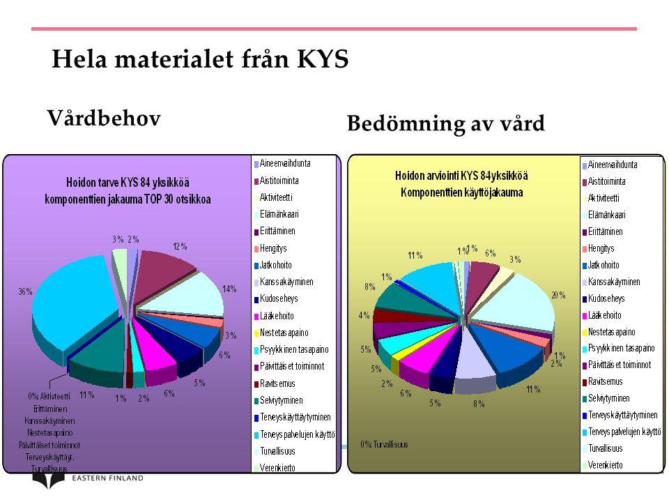 Hela materialet från KYS Vårdbehov Bedömning av vård